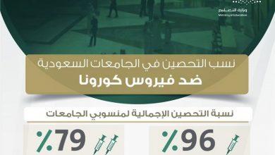 صورة ارتفاع نسبة المحصنين في الجامعات السعودية بجرعتين لـ 79 %