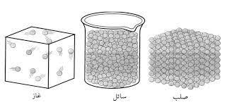 صورة حالة من حالات المادة لها شكل غير ثابت وحجم غير ثابت