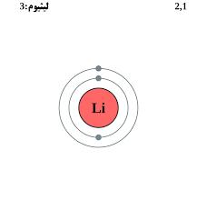 صورة إليكم طريقة التوزيع الإلكتروني للعنصر li 3