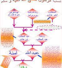 صورة تعرف على نسب النبي صلى الله عليه وسلم