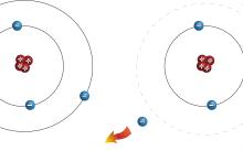 صورة حركة الإلكترونات حول النواة