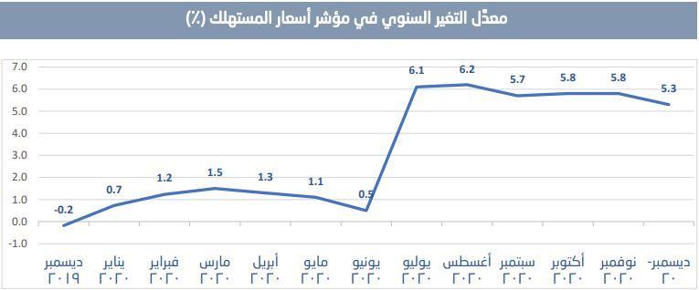 صورة التضخم بالسعودية يرتفع 5.3% في ديسمبر 2020
