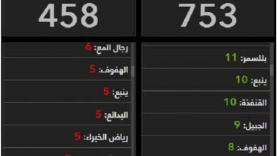 صورة شاهد بالأرقام أكثر المدن تسجيلاً لإصابات كورونا اليوم بالمملكة
