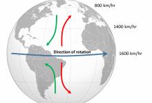 صورة تأثير قوة كوريولوس يحدد … الذي تؤثر في الظروف الجوية