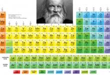 صورة ما هي دلالات الألوان في الجدول الدوري