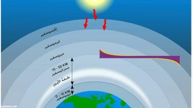 صورة اي طبقات الغلاف الجوي تحتوي على الاوزون