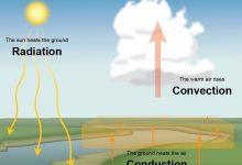 صورة كماذا تسمى عملية صعود الهواء الساخن إلى الأعلى وهبوط الهواء البارد إلى الأسفل