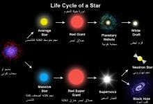 صورة لماذا لا تنتهي حياة النجم بمجرد انطفائه