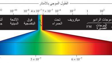 صورة ماذا يطلق على المسافة بين قمتين متتاليتين أو قاعين متتاليين ؟