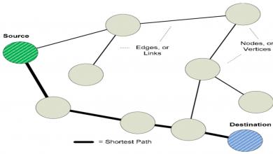 صورة تعرف لماذا تسمى مسارات الاتصال بين عقد الشبكة؟