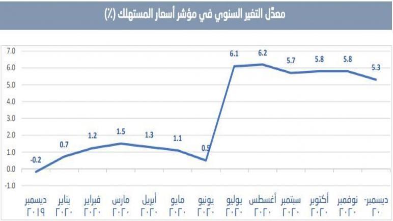التضخم بالسعودية يرتفع 5.3% في ديسمبر 2020